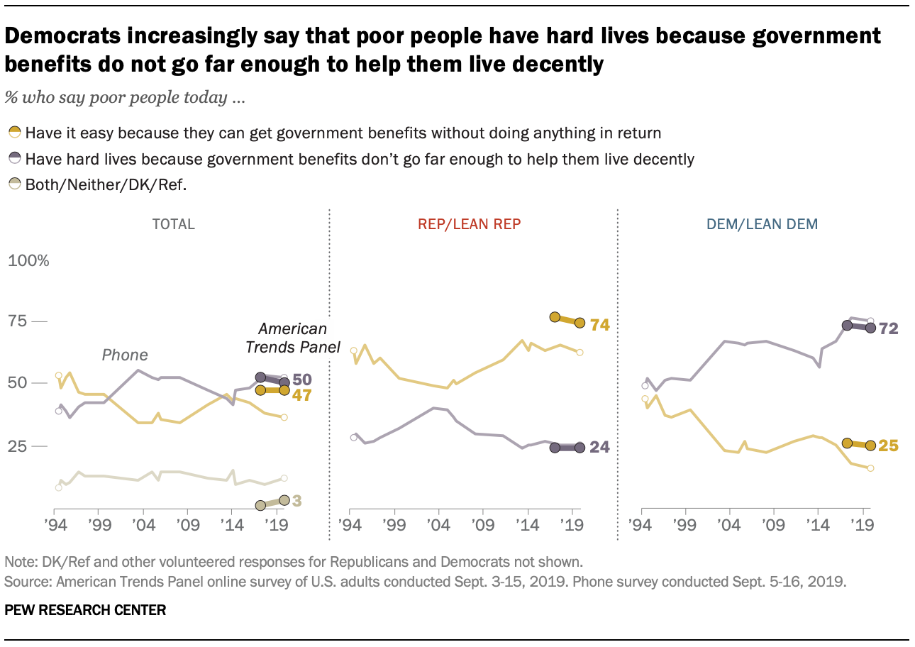Democrats increasingly say that poor people have hard lives because government benefits do not go far enough to help them live decently