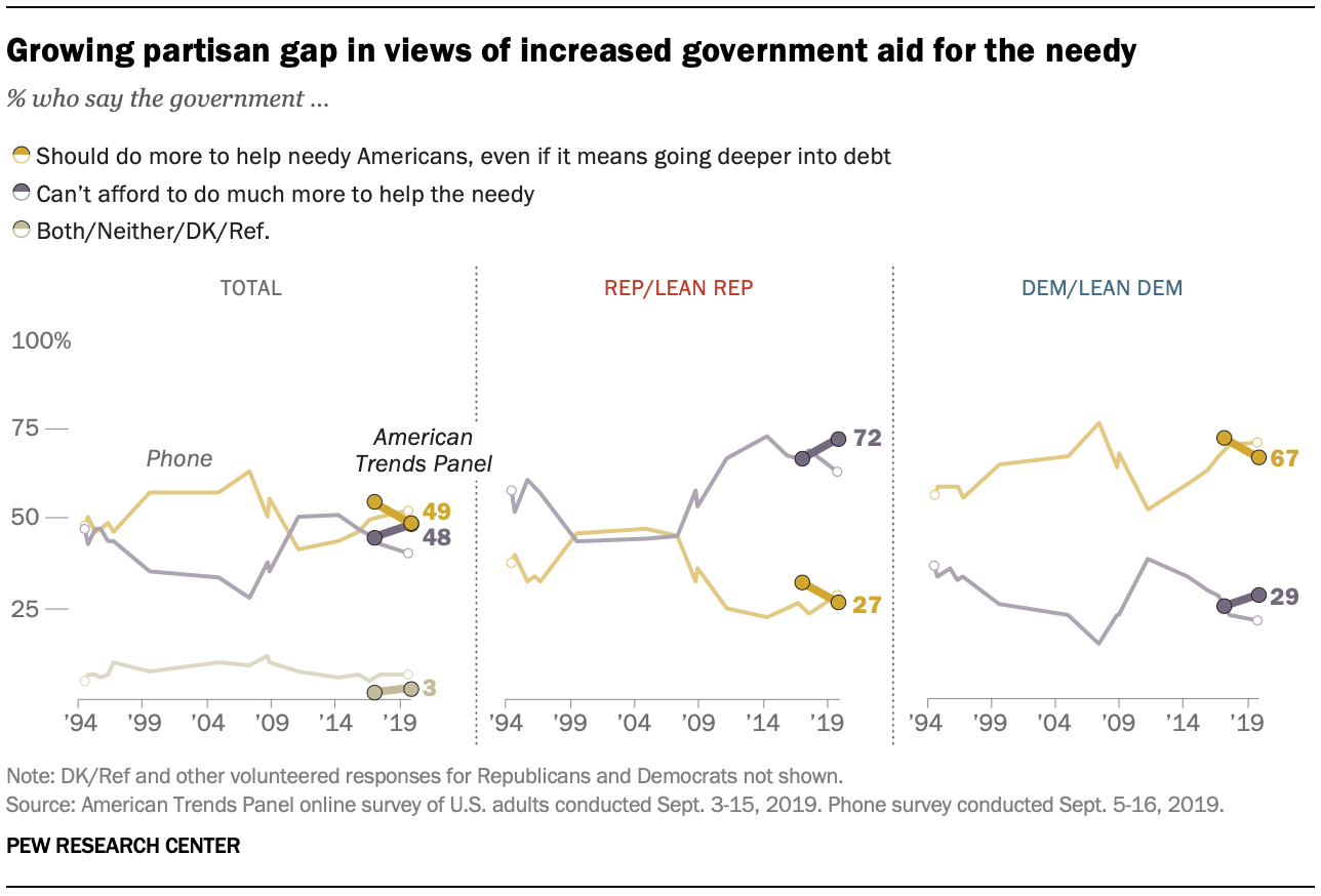 Growing partisan gap in views of increased government aid for the needy