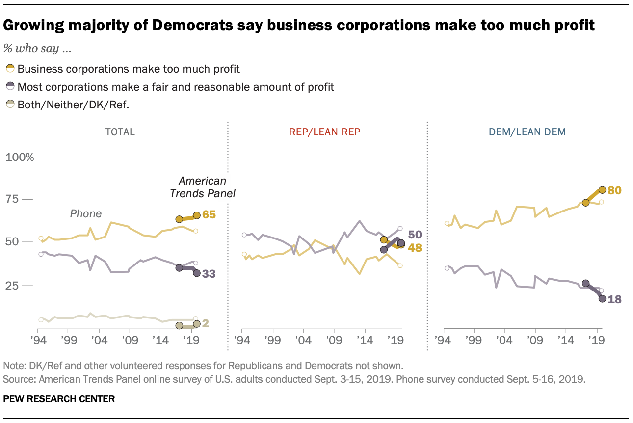 Growing majority of Democrats say business corporations make too much profit