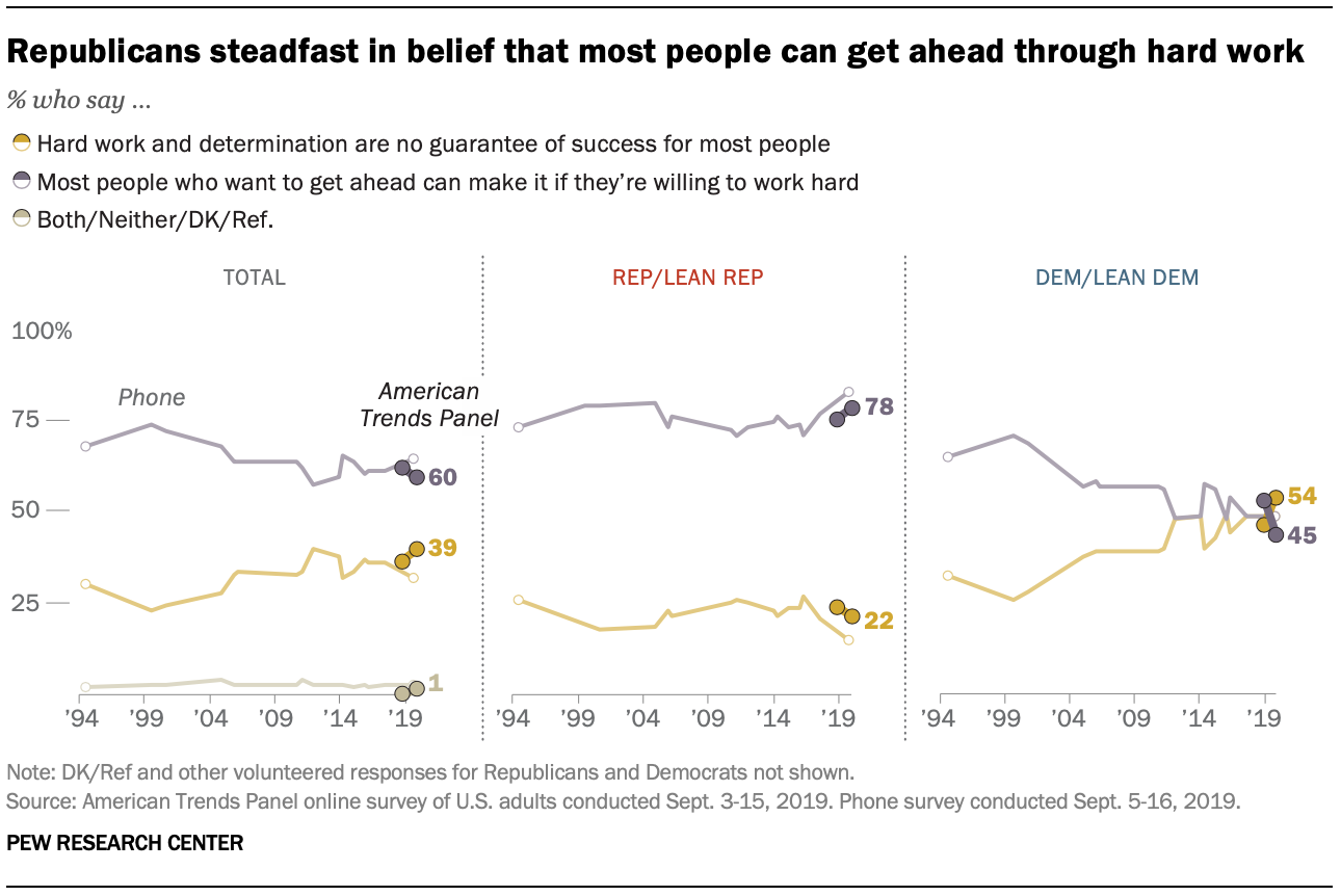 Republicans steadfast in belief that most people can get ahead through hard work