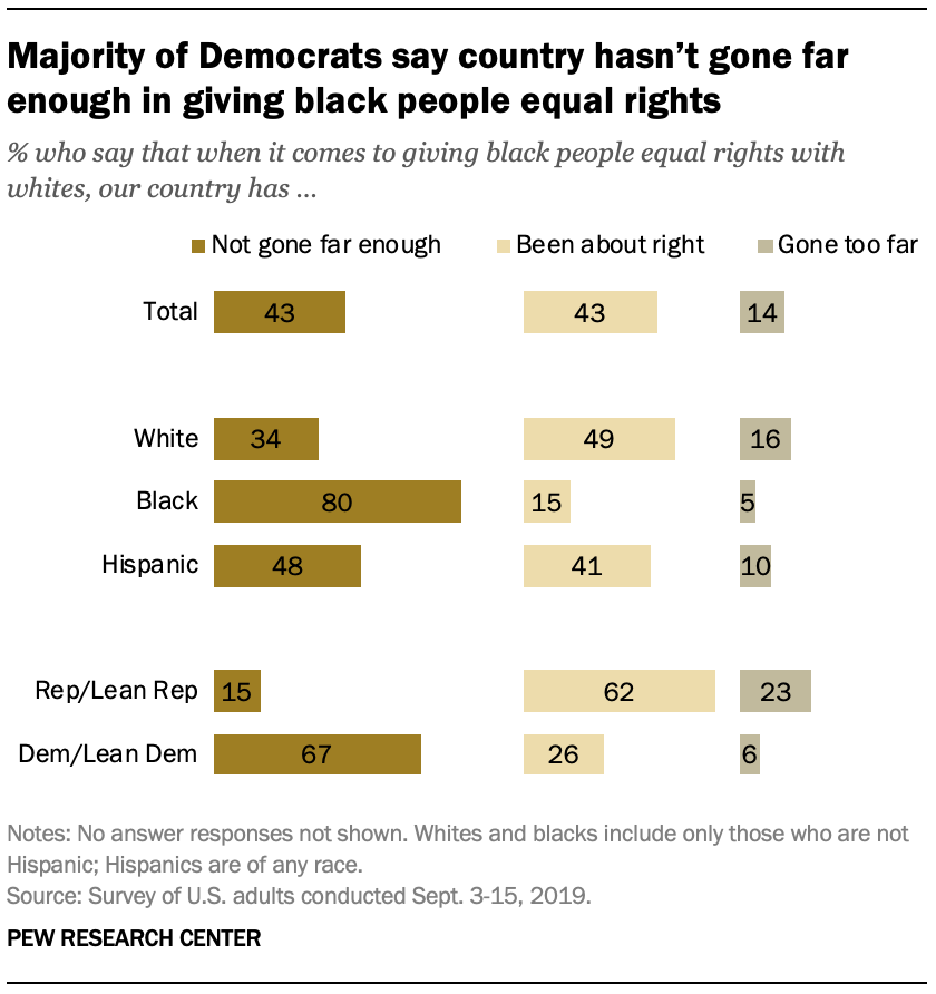 Majority of Democrats say country hasn't gone far enough in giving black people equal rights