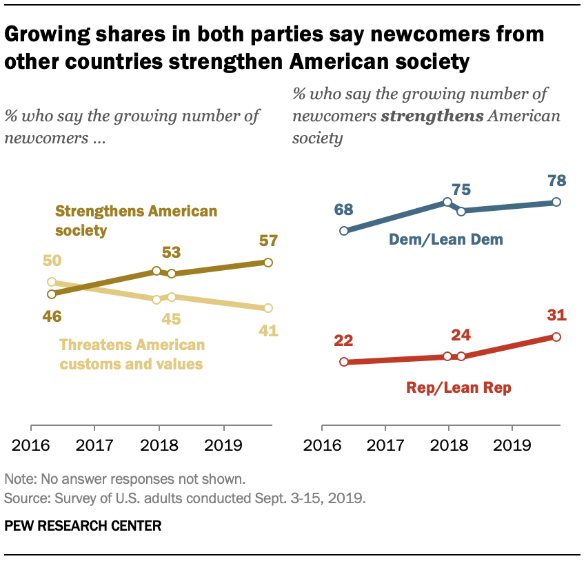 Growing shares in both parties say newcomers from other countries strengthen American society