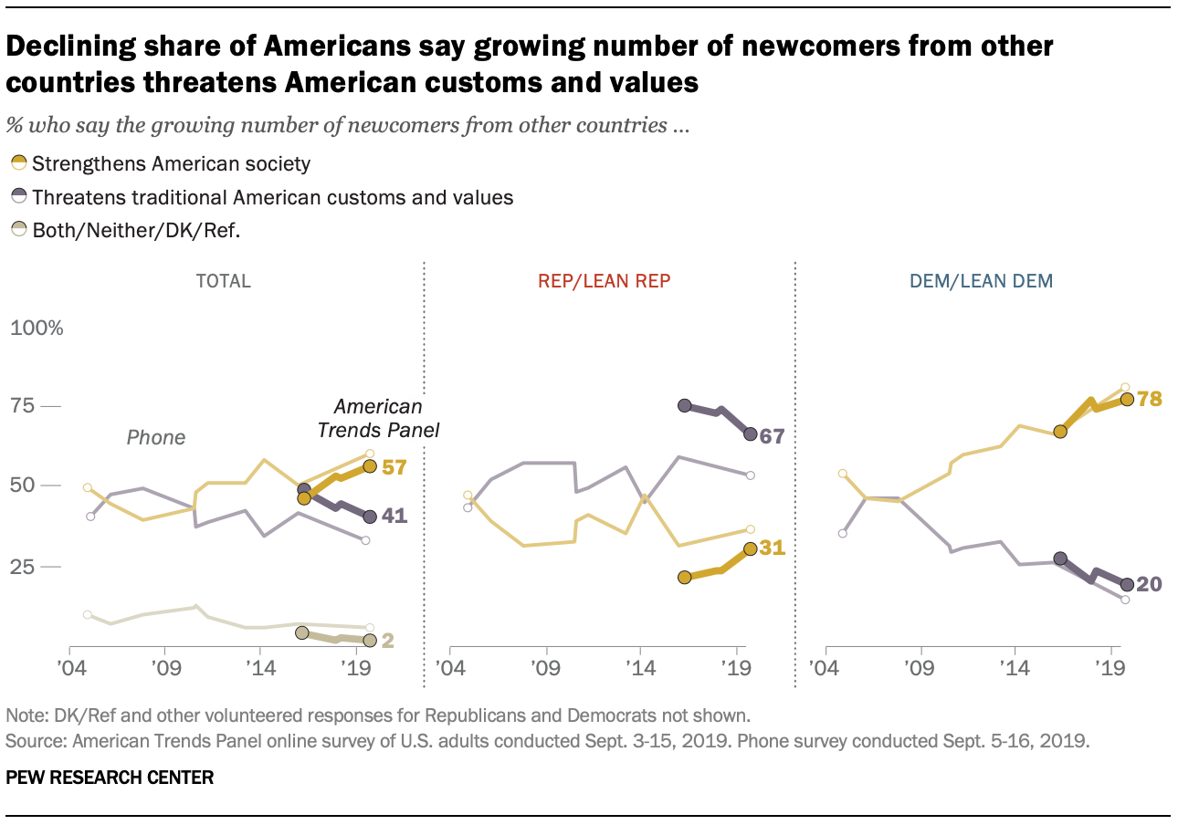 Declining share of Americans say growing number of newcomers from other countries threatens American customs and values