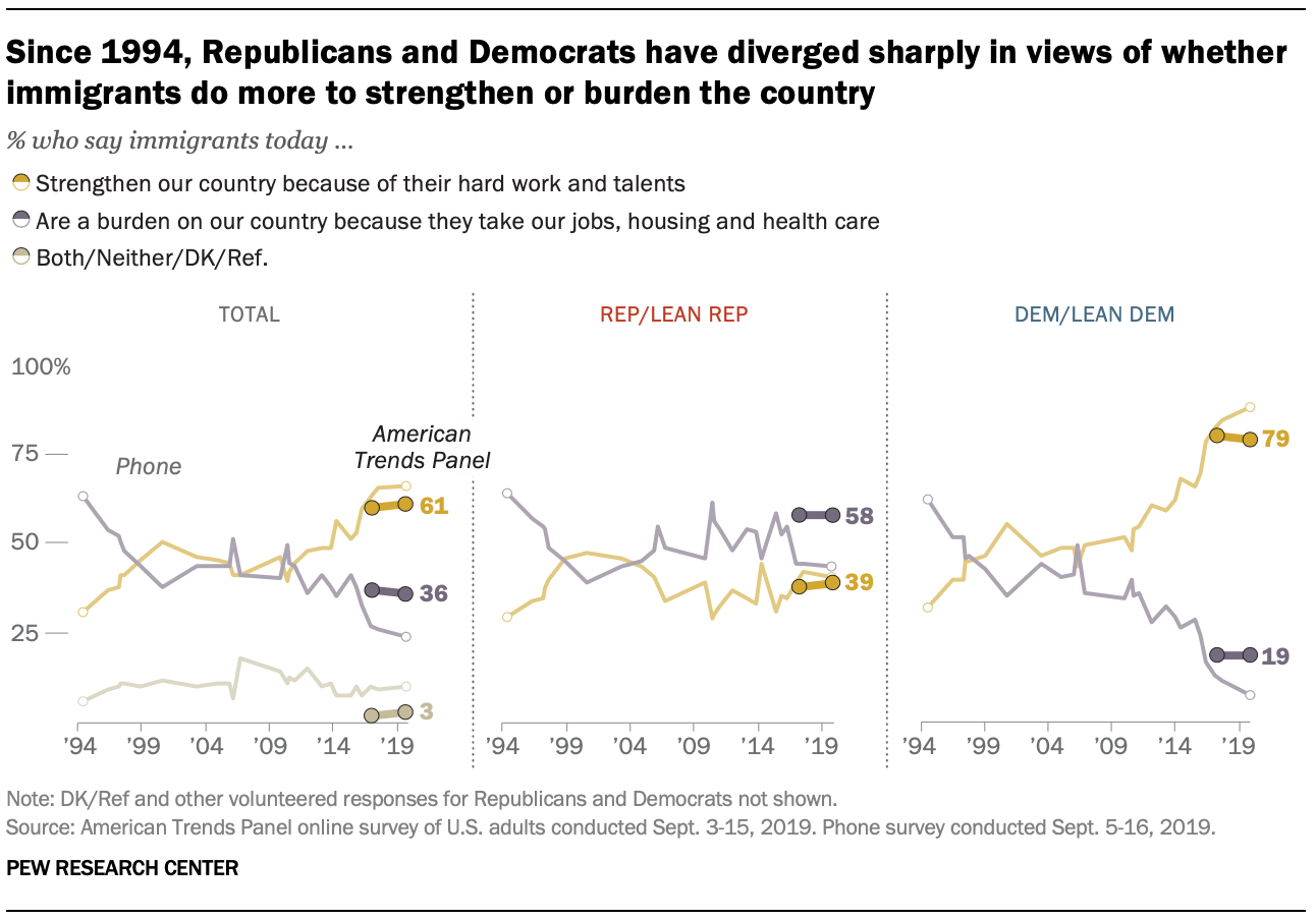 Since 1994, Republicans and Democrats have diverged sharply in views of whether immigrants do more to strengthen or burden the country