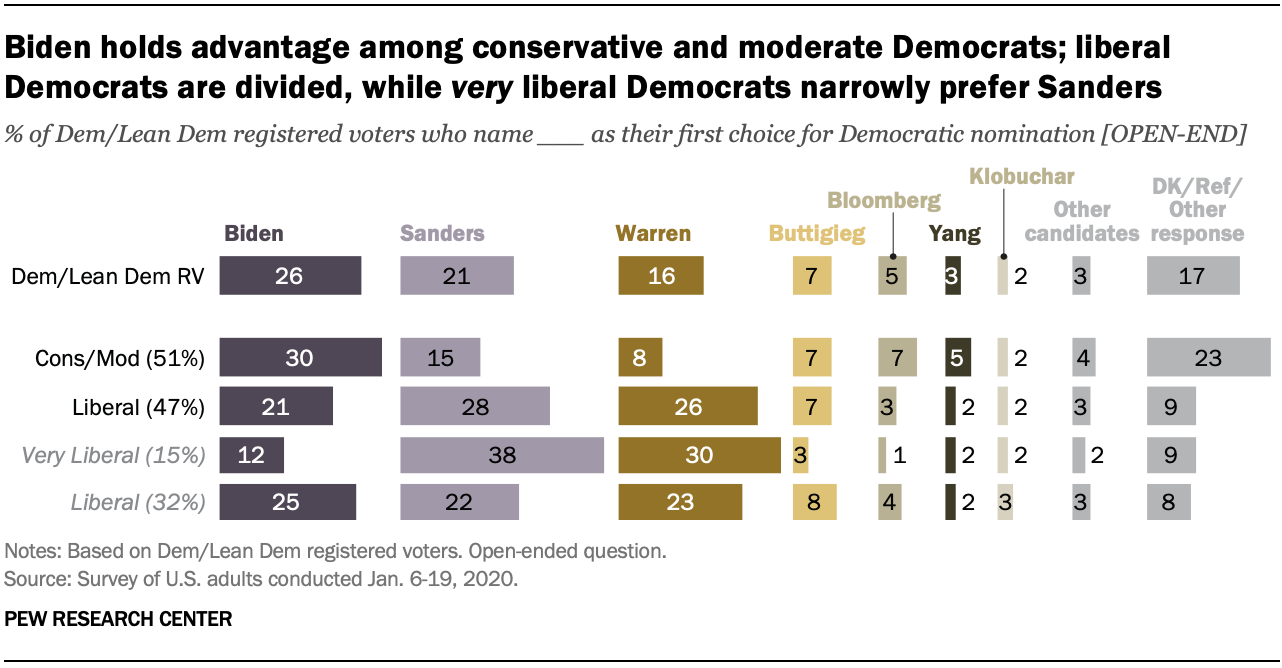 Chart shows Biden holds advantage among conservative and moderate Democrats; liberal Democrats are divided, while very liberal Democrats narrowly prefer Sanders