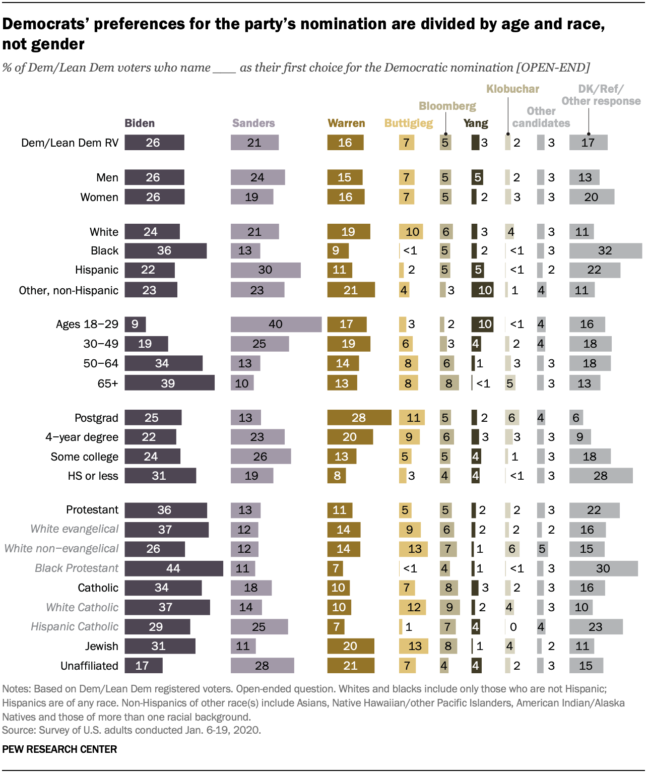 Chart shows Democrats' preferences for the party's nomination are divided by age and race, not gender