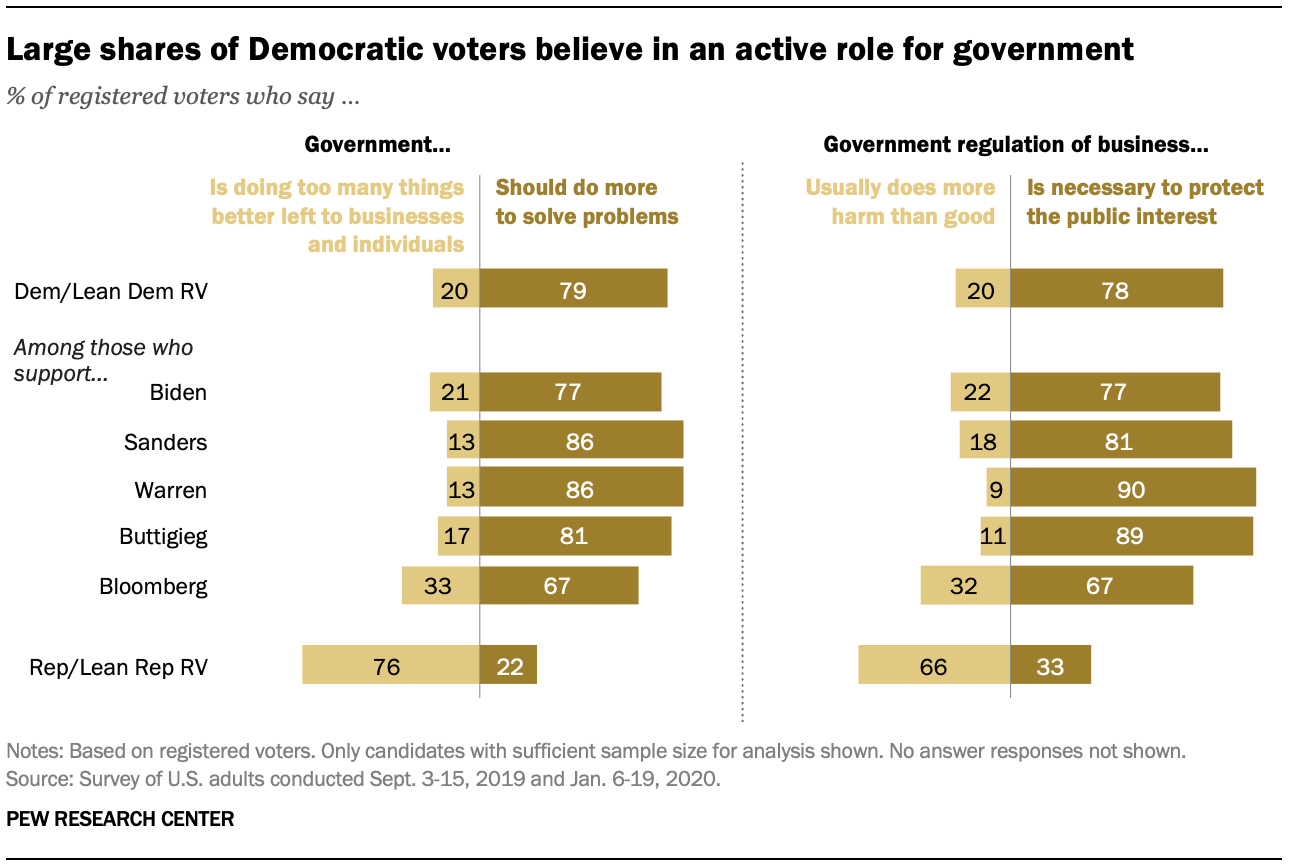Large shares of Democratic voters believe in an active role for government