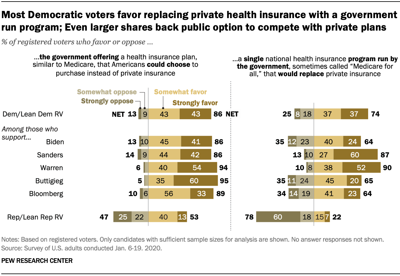 Most Democratic voters favor replacing private health insurance with a government run program; Even larger shares back public option to compete with private plans