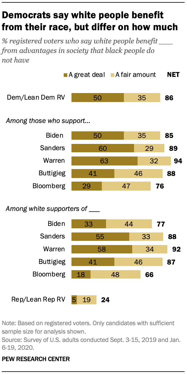 Democrats say white people benefit from their race, but differ on how much
