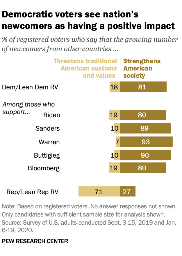 Democratic voters see nation's newcomers as having a positive impact