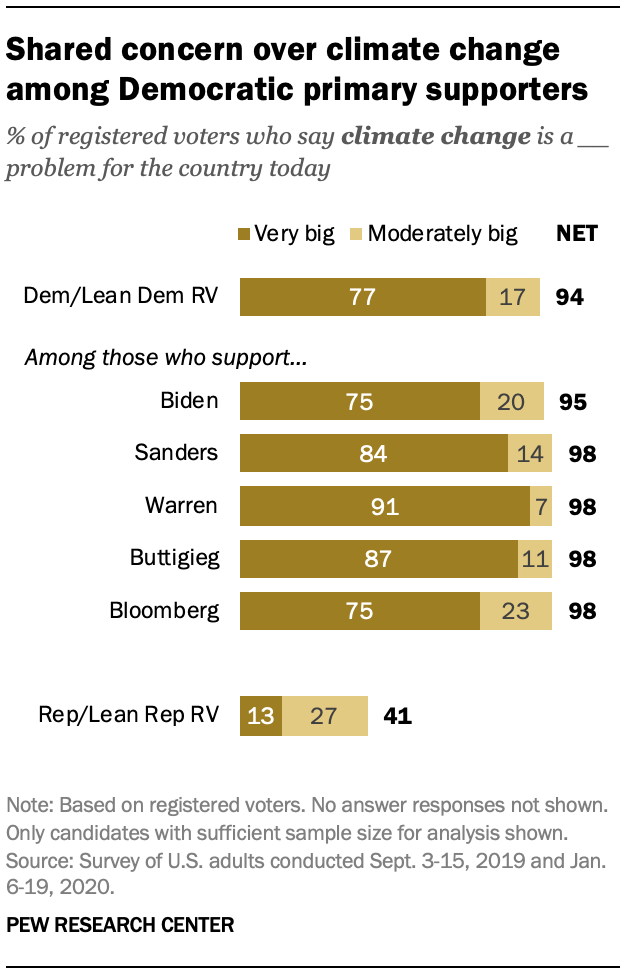 Shared concern over climate change among Democratic primary supporters