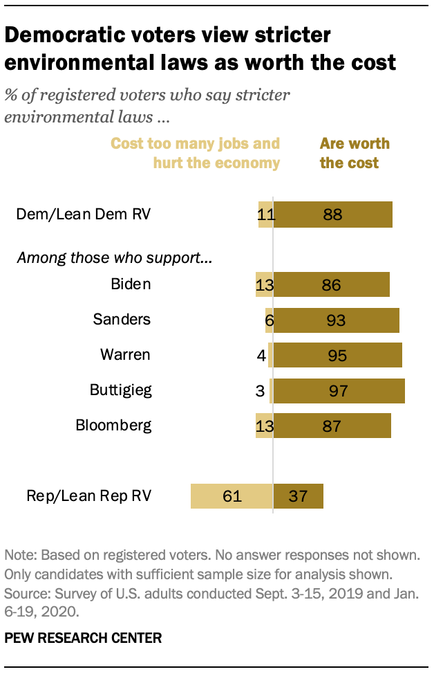 Democratic voters view stricter environmental laws as worth the cost