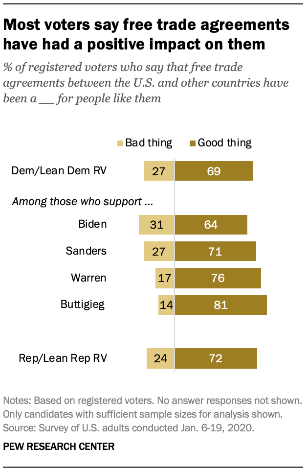 Most voters say free trade agreements have had a positive impact on them