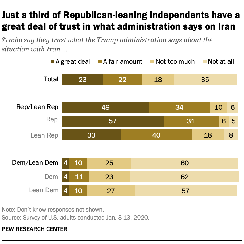 Just a third of Republican-leaning independents have a great deal of trust in what administration says on Iran