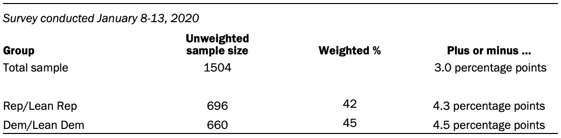 A table shows the unweighted sample sizes and the error attributable to sampling