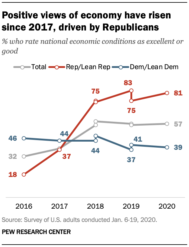 Positive views of economy have risen since 2017, driven by Republicans