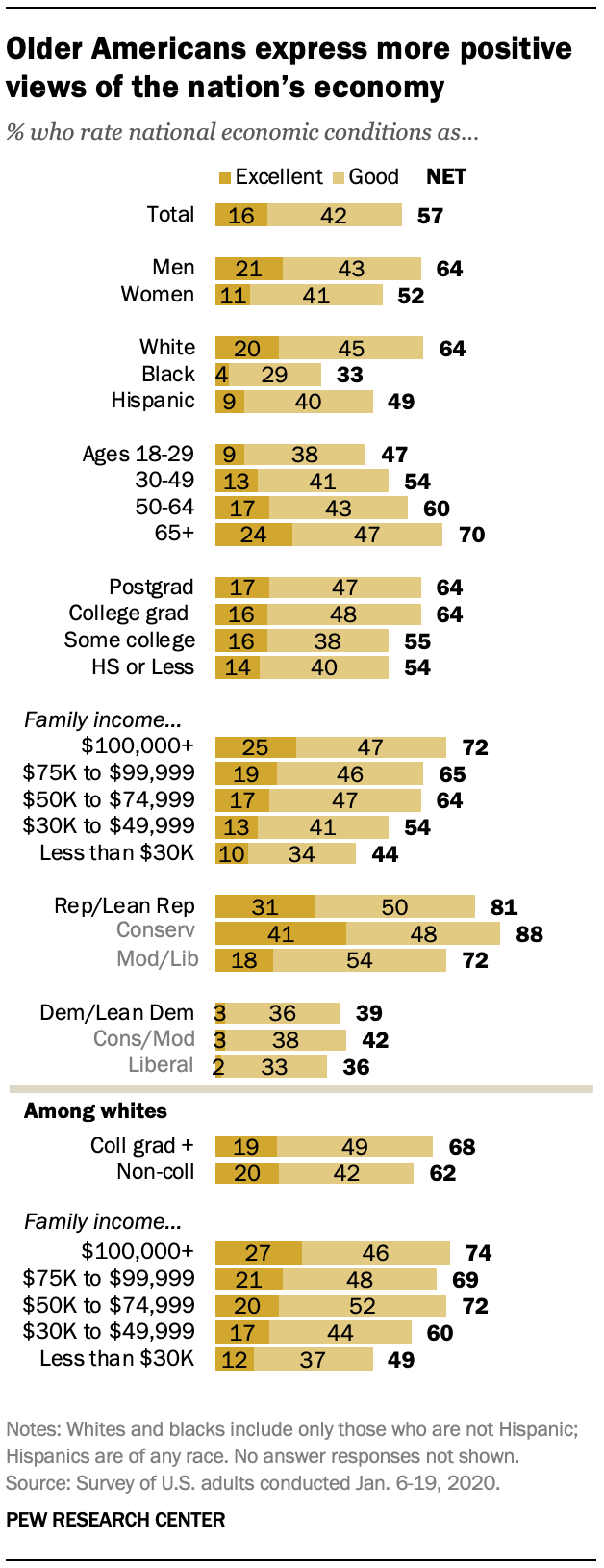 Older Americans express more positive views of the nation's economy