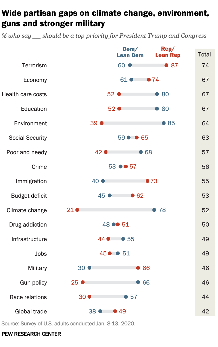Wide partisan gaps on climate change, environment, guns and stronger military