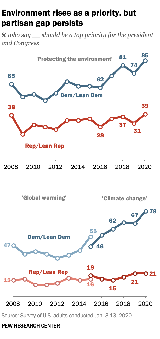 Environment rises as a priority, but partisan gap persists