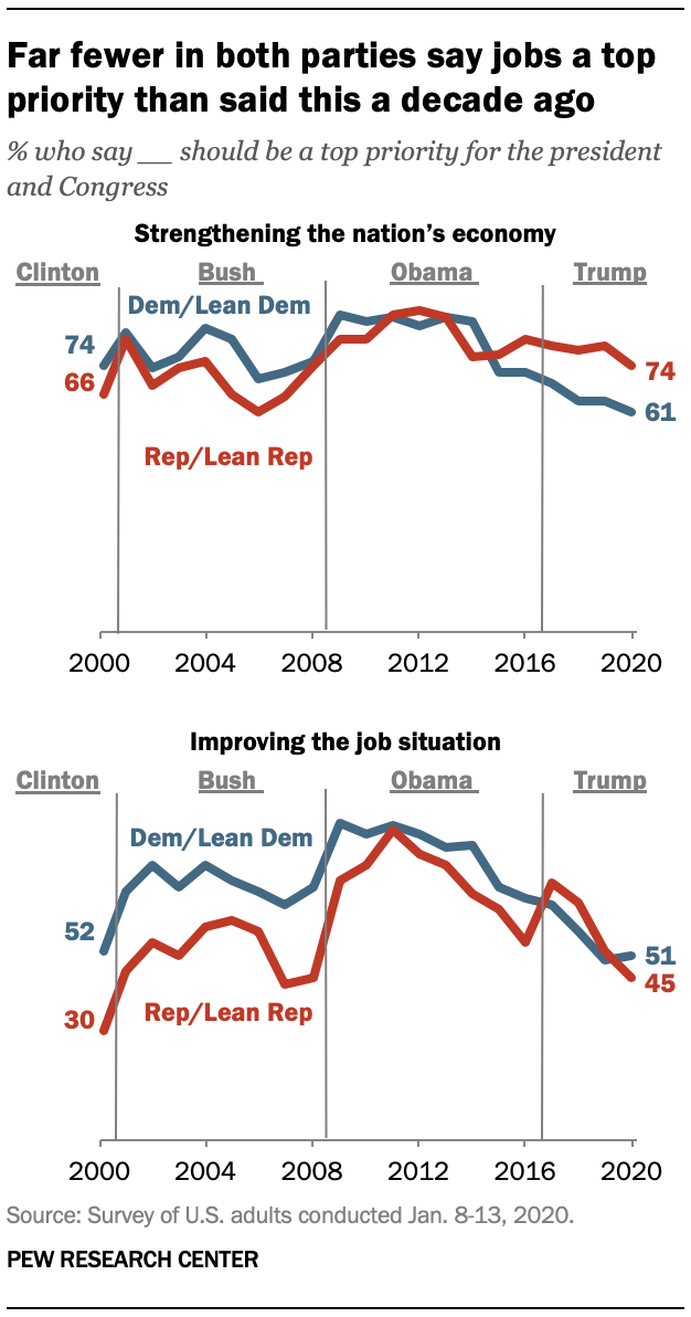 Far fewer in both parties say jobs a top priority than said this a decade ago