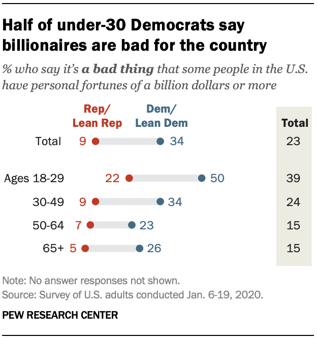 Half of under-30 Democrats say billionaires are bad for the country