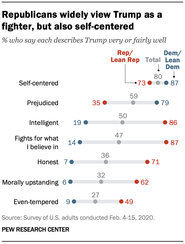 Republicans widely view Trump as a fighter, but also self-centered