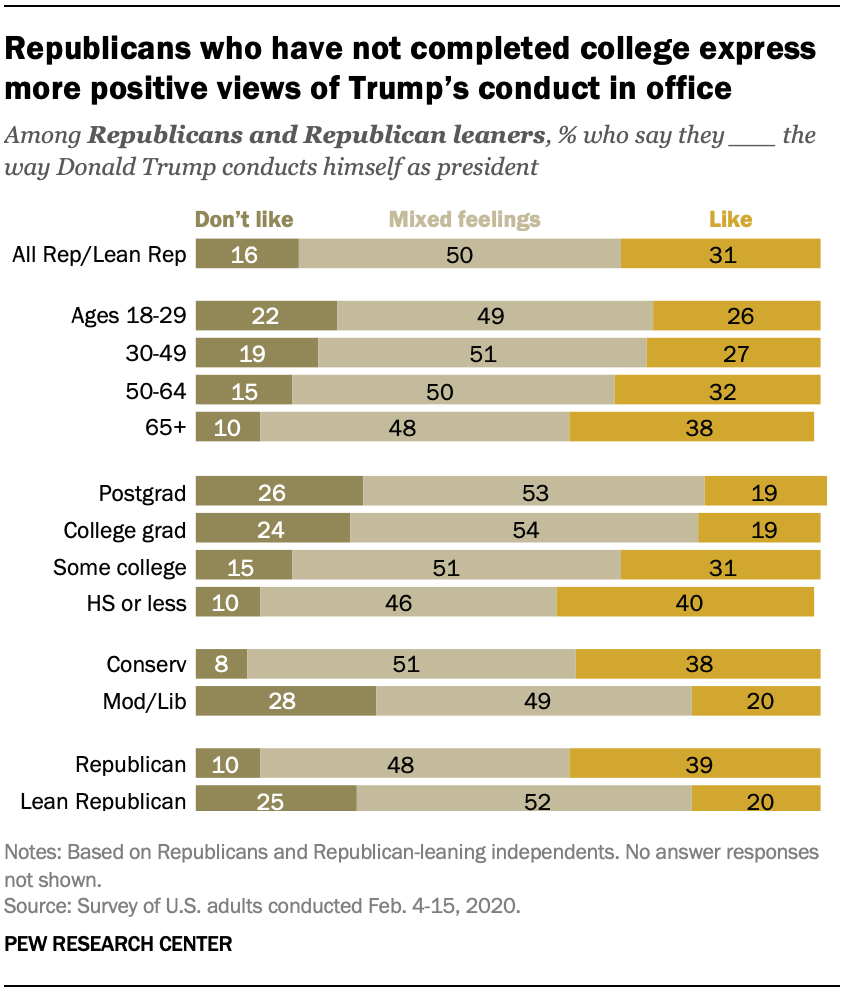 Republicans who have not completed college express more positive views of Trump's conduct in office