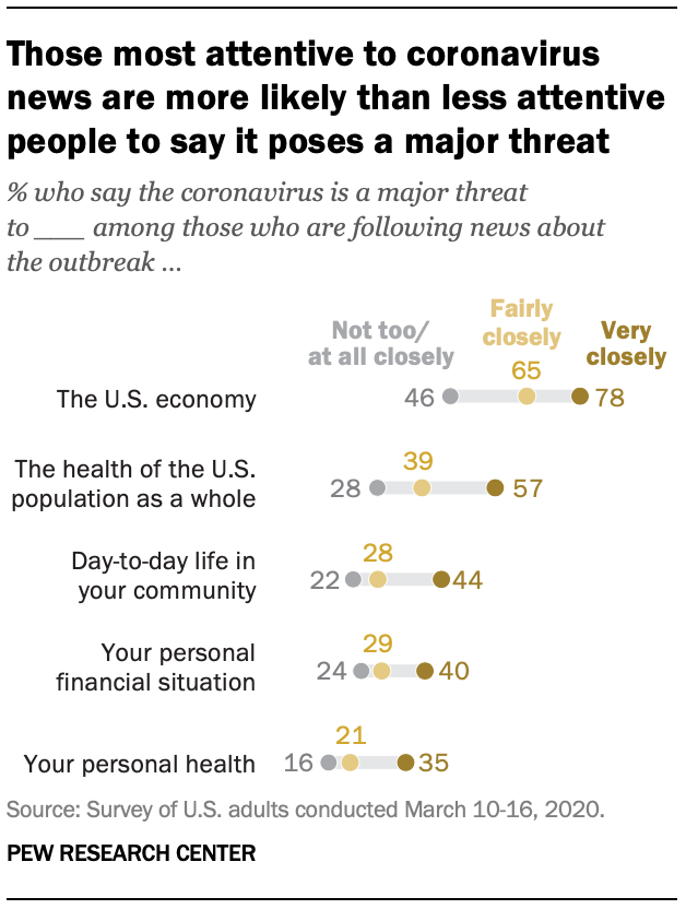 Those most attentive to coronavirus news are more likely than less attentive people to say it poses a major threat