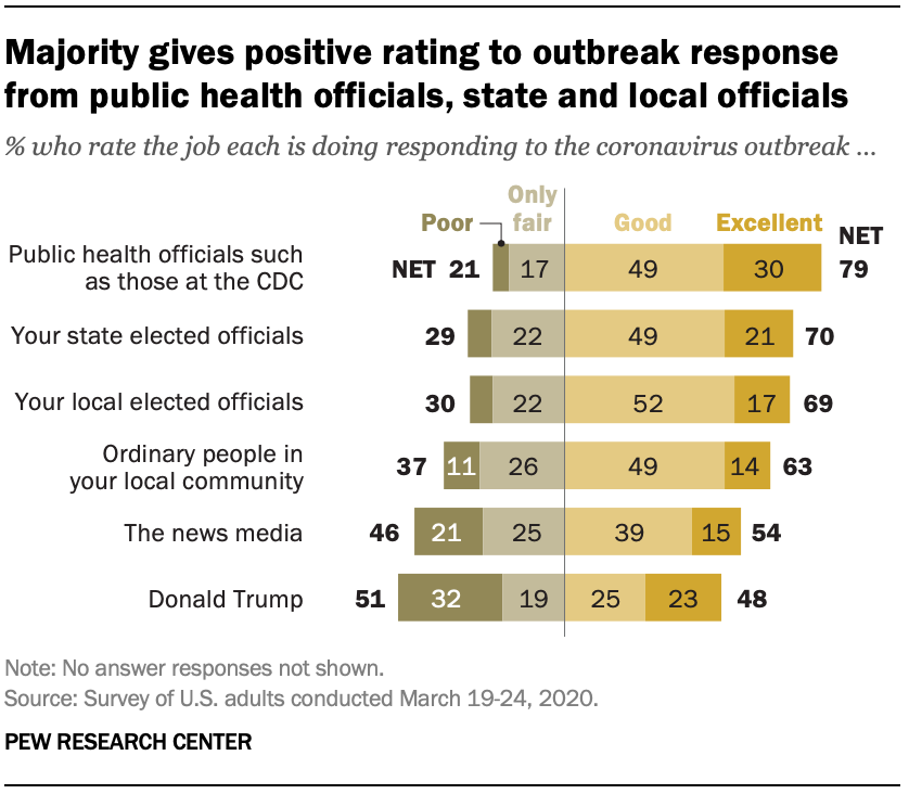 Majority gives positive rating to outbreak response from public health officials, state and local officials