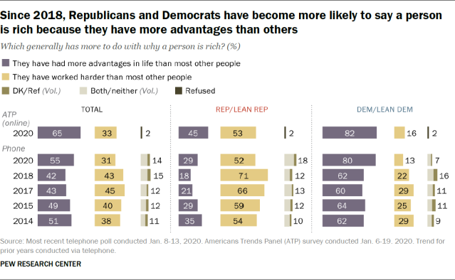 Since 2018, Republicans and Democrats have become more likely to say a person is rich because they have more advantages than others