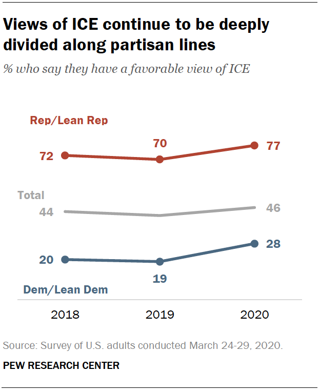 Views of ICE continue to be deeply divided along partisan lines