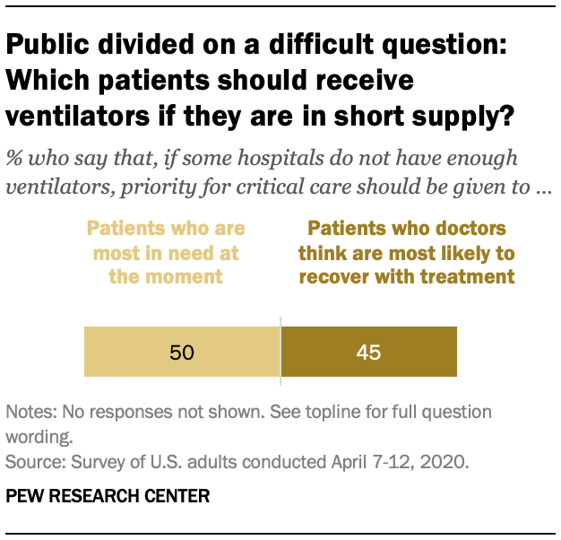 Public divided on a difficult question: Which patients should receive ventilators if they are in short supply?