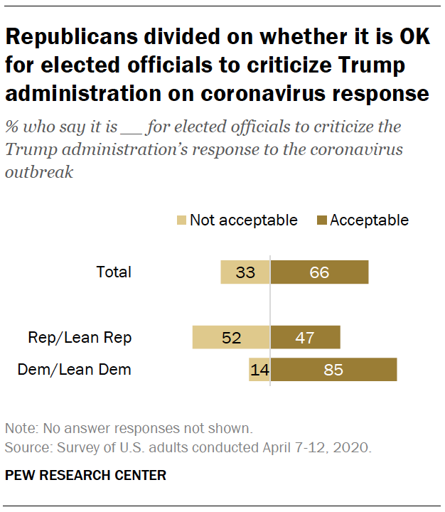 Republicans divided on whether it is OK for elected officials to criticize Trump administration on coronavirus response
