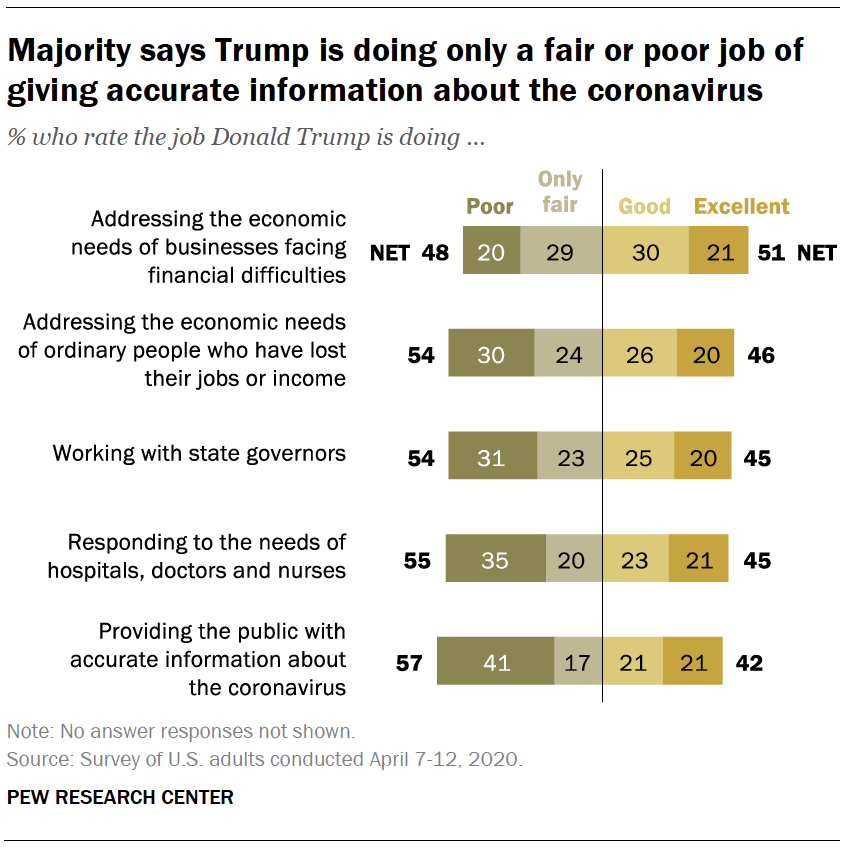 Majority says Trump is doing only a fair or poor job of giving accurate information about the coronavirus