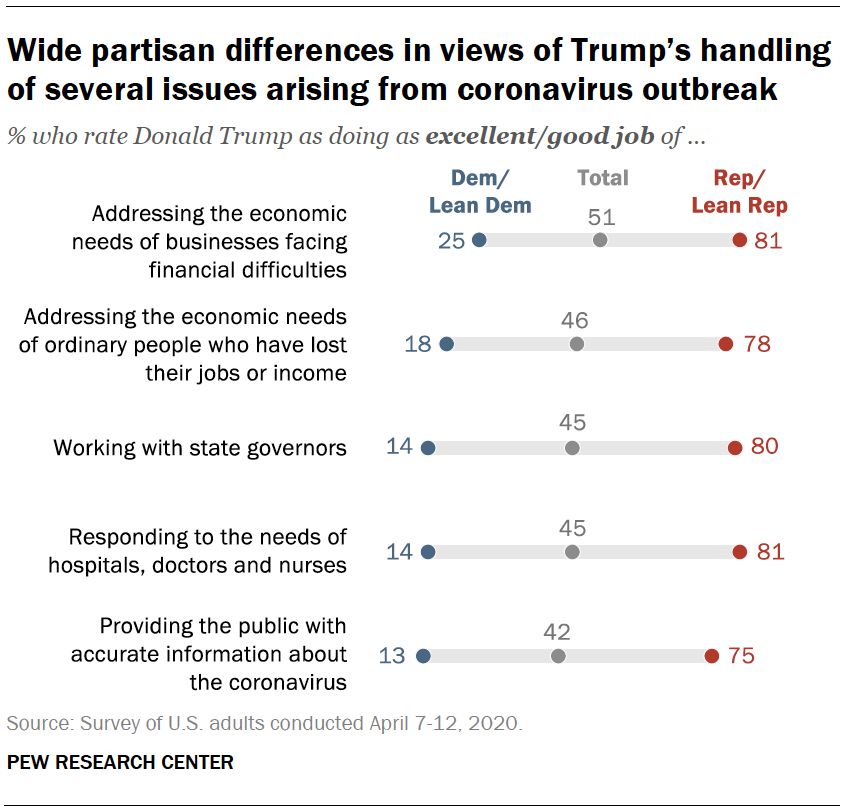 Wide partisan differences in views of Trump's handling of several issues arising from coronavirus outbreak
