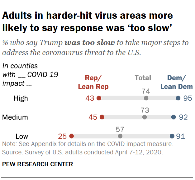 Adults in harder-hit virus areas more likely to say response was 'too slow'