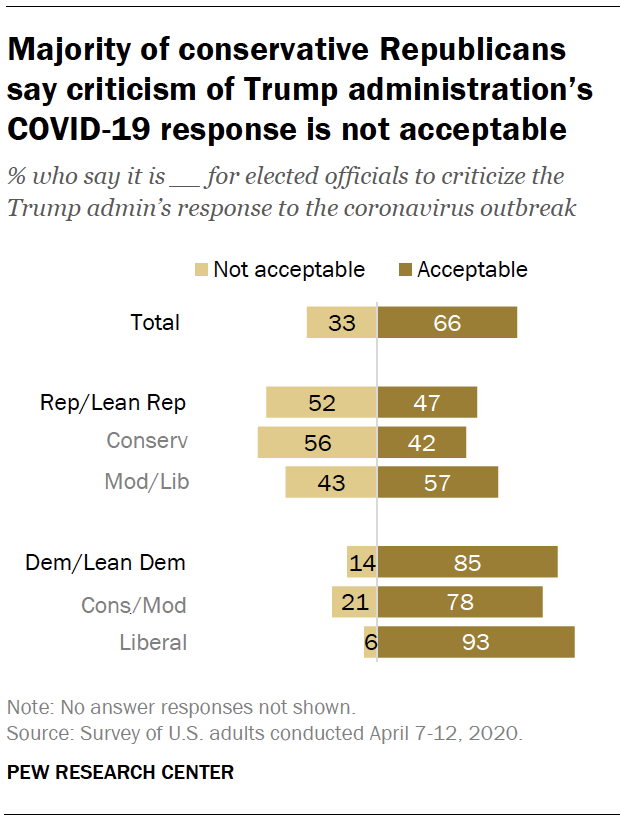 Majority of conservative Republicans say criticism of Trump administration's COVID-19 response is not acceptable
