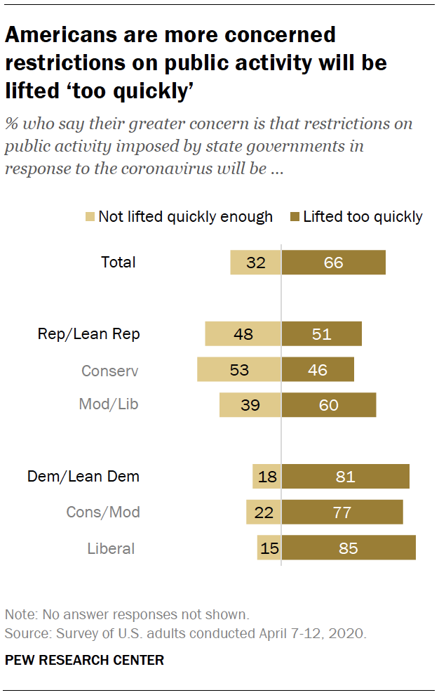 Americans are more concerned restrictions on public activity will be lifted 'too quickly'