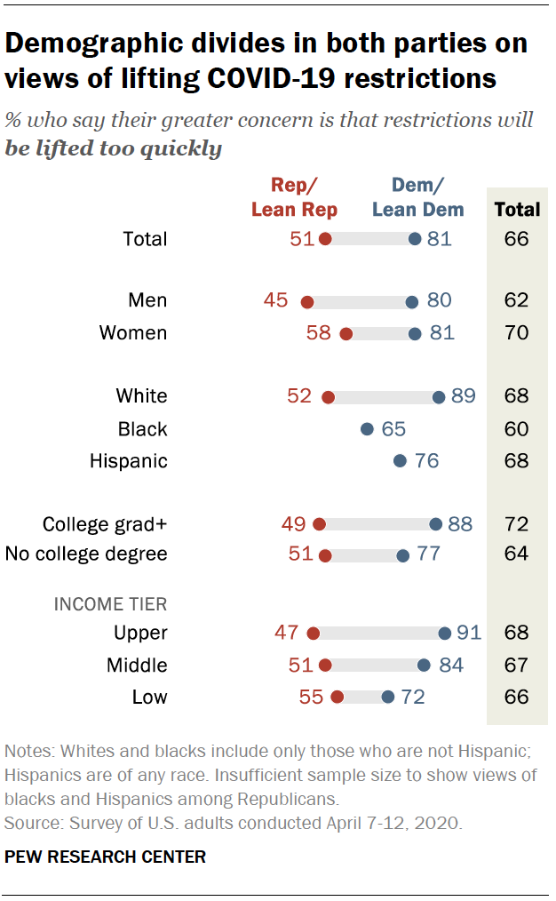 Demographic divides in both parties on views of lifting COVID restrictions