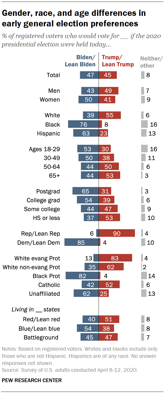 3 the 2020 election and congress pew research center 3 the 2020 election and congress pew