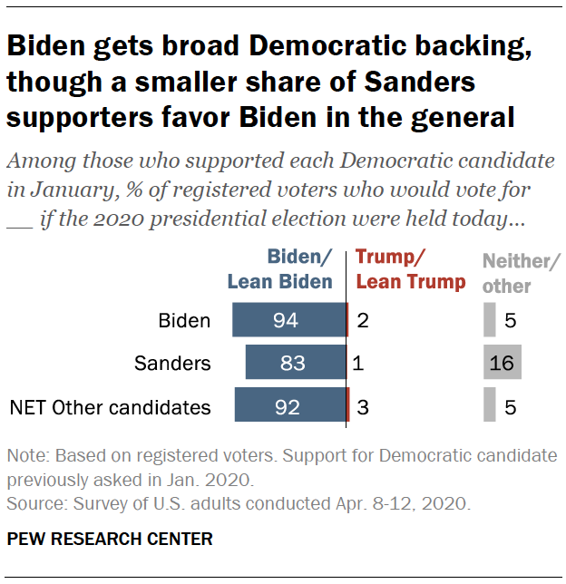 Biden gets broad Democratic backing, though a smaller share of Sanders supporters favor him in the general