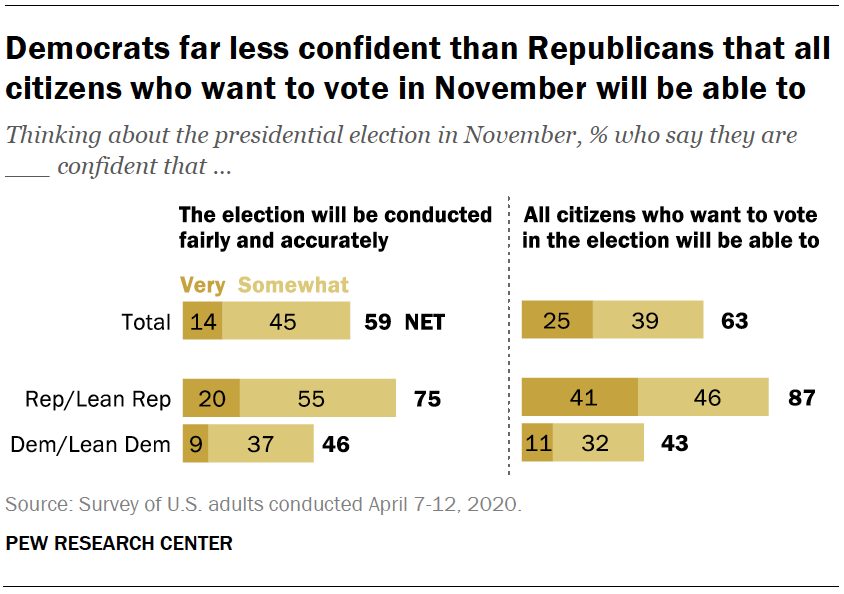 Democrats far less confident than Republicans that all citizens who want to vote in November will be able to