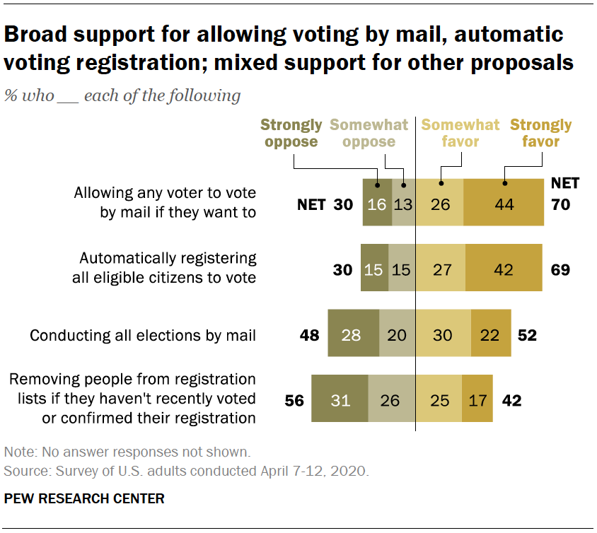 Broad support for allowing voting by mail, automatic voting registration; mixed support for other proposals