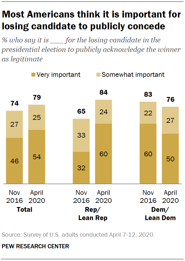 Most Americans think it is important for losing candidate to publicly concede