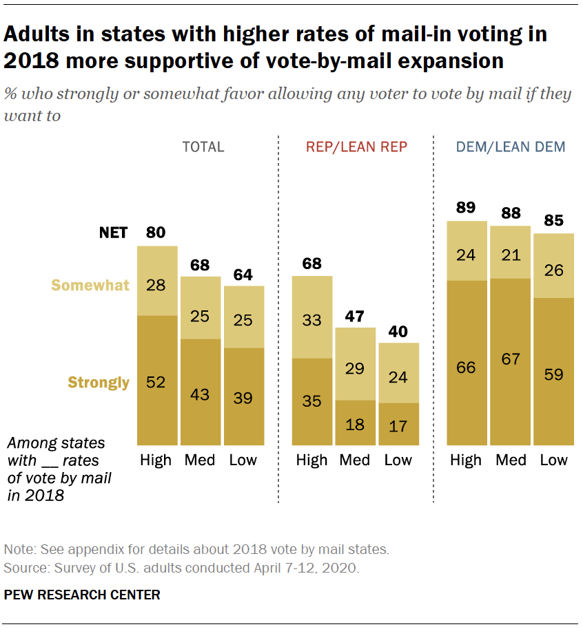Adults in states with higher rates of mail-in voting in 2018 more supportive of vote-by-mail expansion