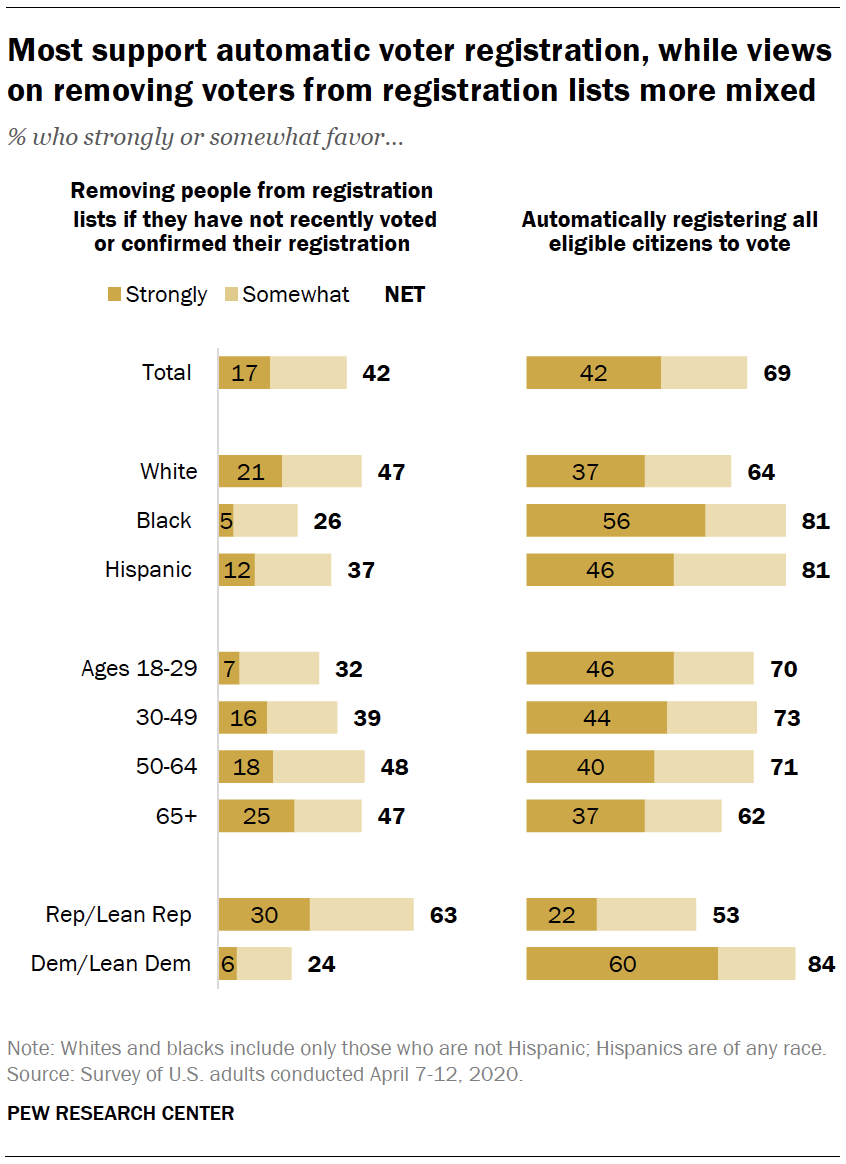 Most support automatic voter registration, while views on removing voters from registration lists more mixed