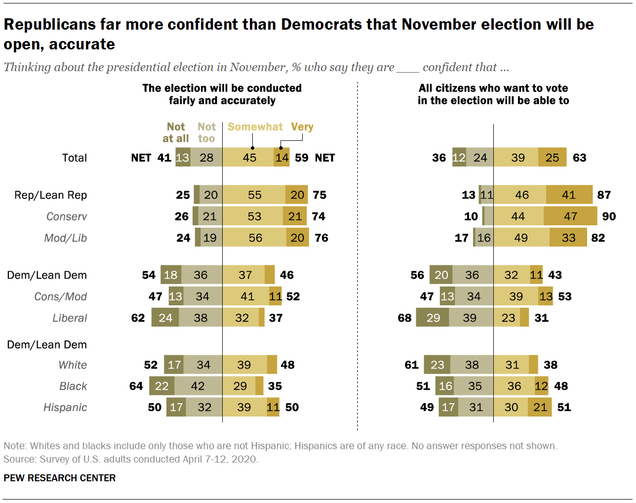 Republicans far more confident than Democrats that November election will be open, accurate