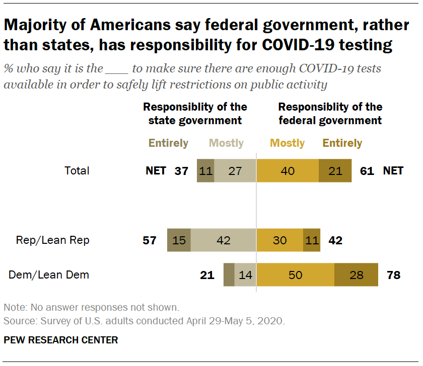 Majority of Americans say federal government, rather than states, has responsibility for COVID-19 testing