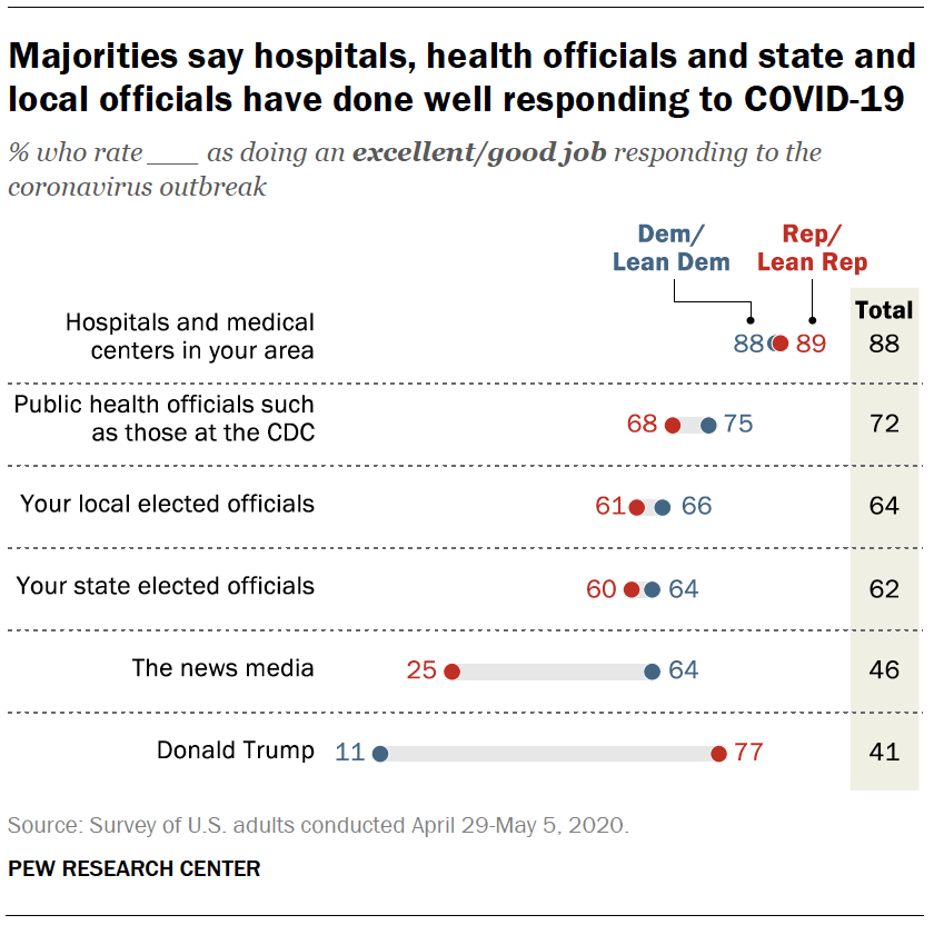Majorities say hospitals, health officials and state and local officials have done well responding to COVID-19