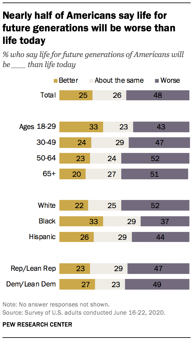 Nearly half of Americans say life for future generations will be worse than life today